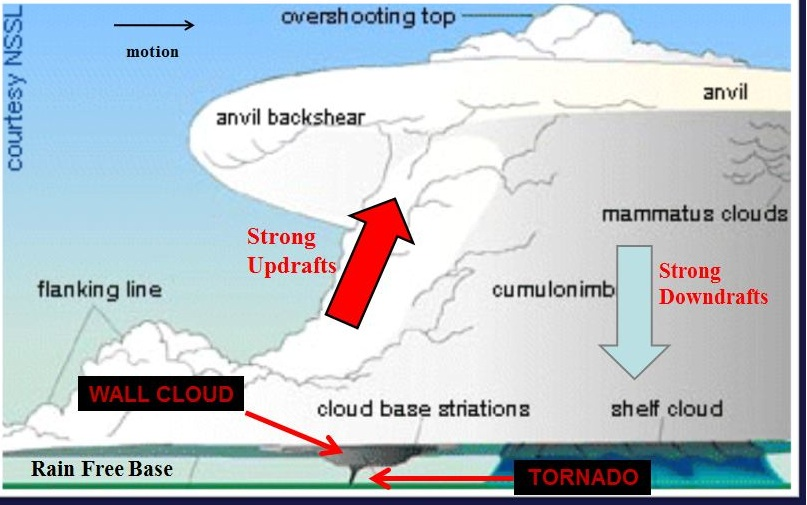 Garretts Blog Why There Was No Tornado Warning Fort Smith