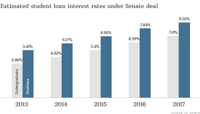 Cheaper student loans after Senate deal, for now