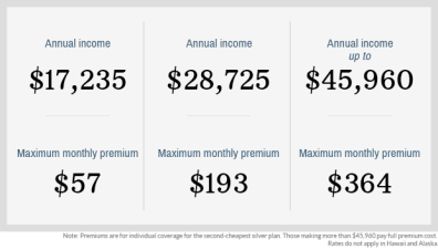 What you'll actually pay for Obamacare