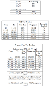 Tax brackets released by Ross.