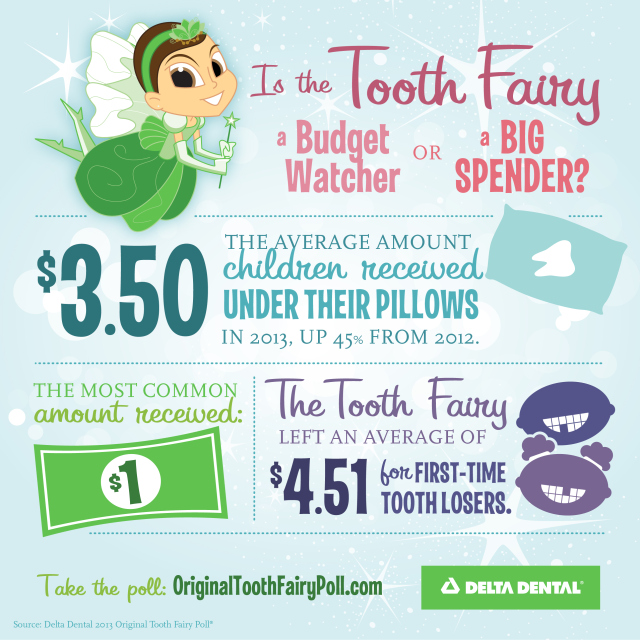 Photo courtesy of The Original Tooth Fairy Poll
