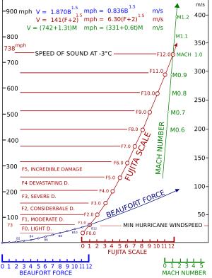 300px-Fujita_scale_technical_svg