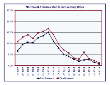NWA Vacancy Rate decrease