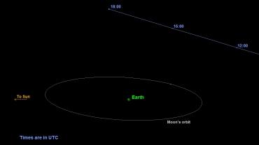 TB145:  Image credit: NASA/JPL-Caltech
