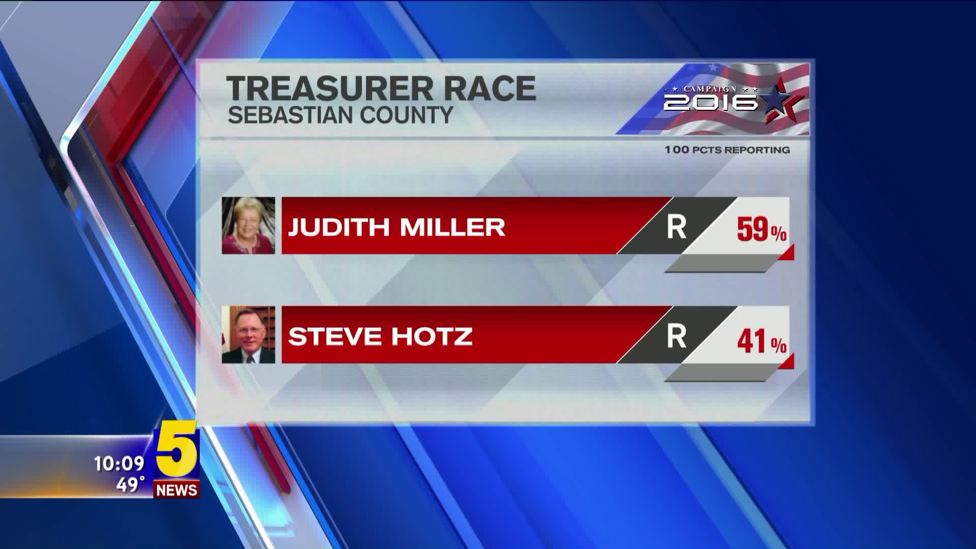 MILLER WINS TREASURER