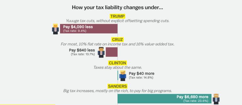 Tax example 1