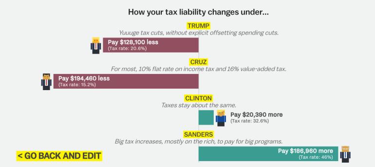 Tax example 3