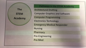 The STEM Academy