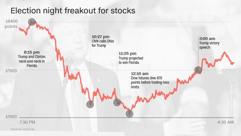 election-night-stock-exchange-freak