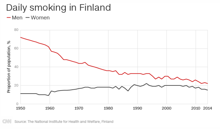 cnn-finland-smoking-graphs
