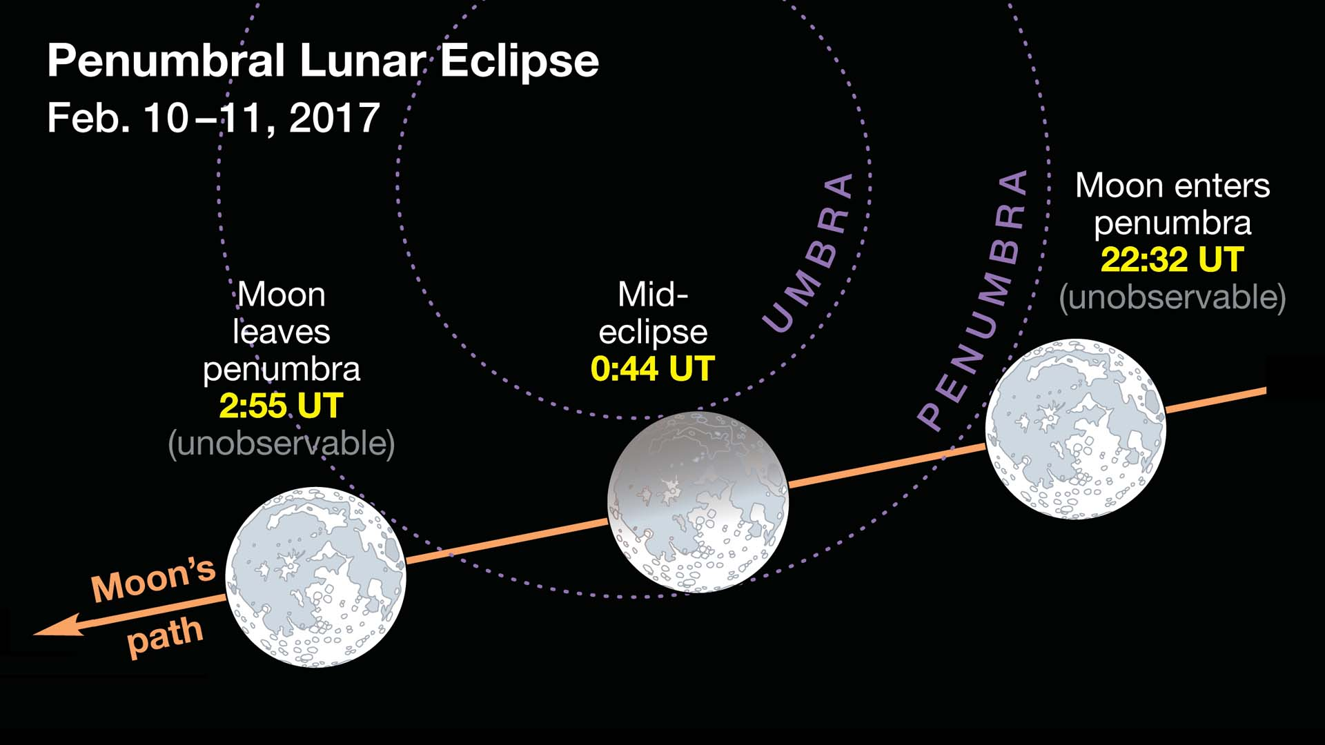Penumbral Lunar Eclipse. Image from Sky & Telescope