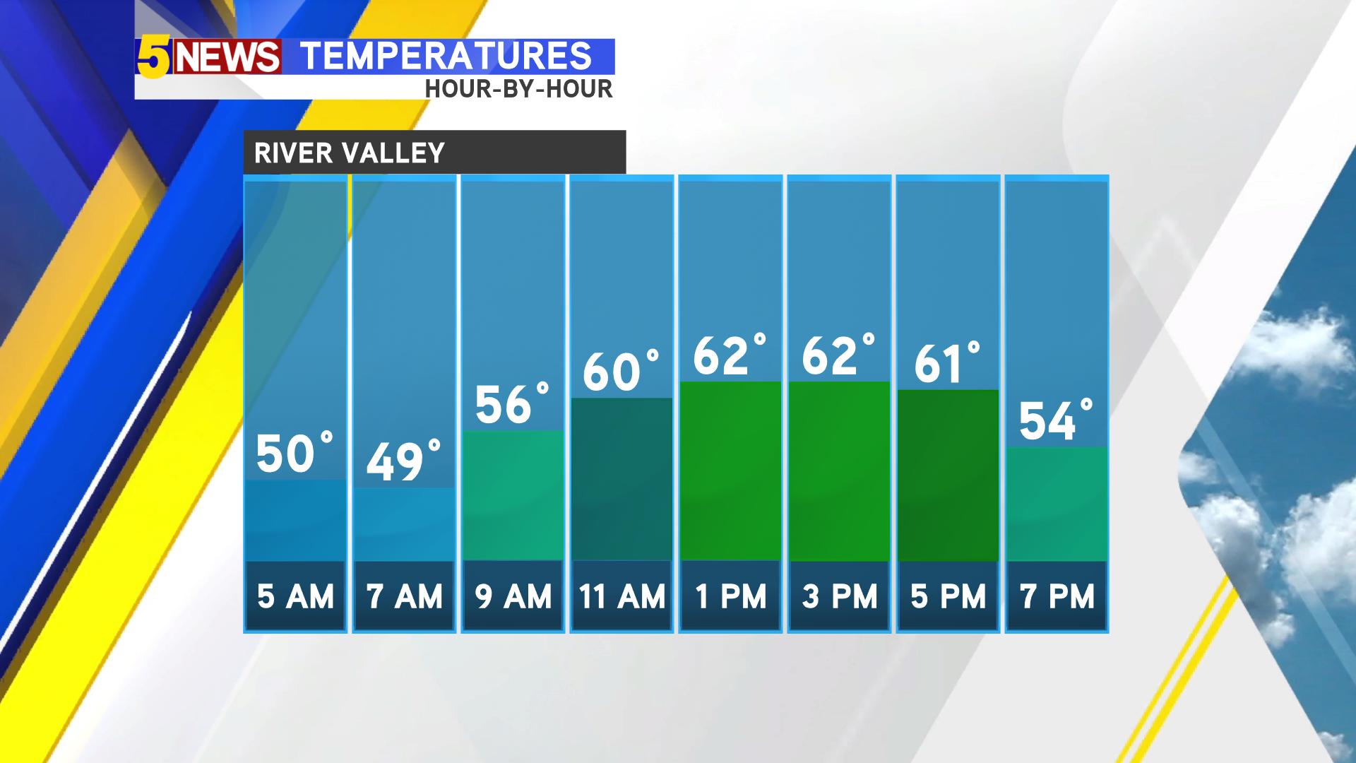 Chilly start to the day with highs still below normal