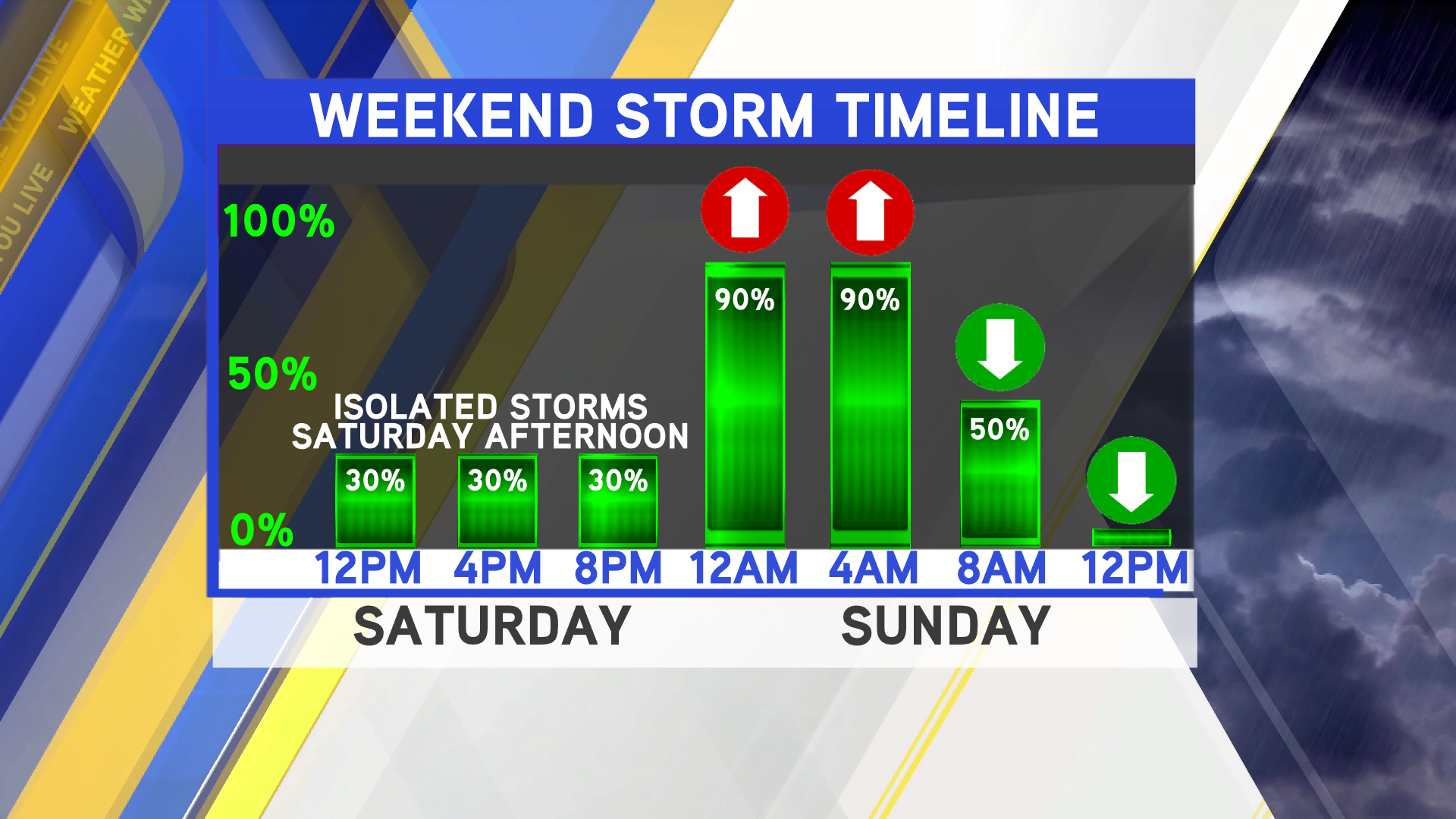 Stray Shower Today, Strong Storms Saturday