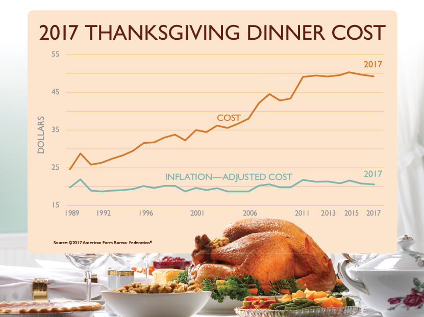 Total cost of Thanksgiving dinner down this year