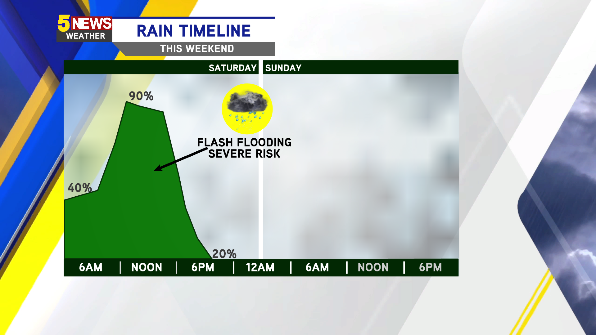 Timing for Sunday's rain and thunderstorms