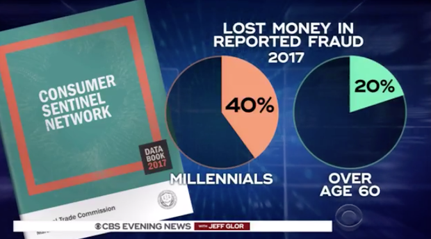 Millennials Scammed More than Seniors