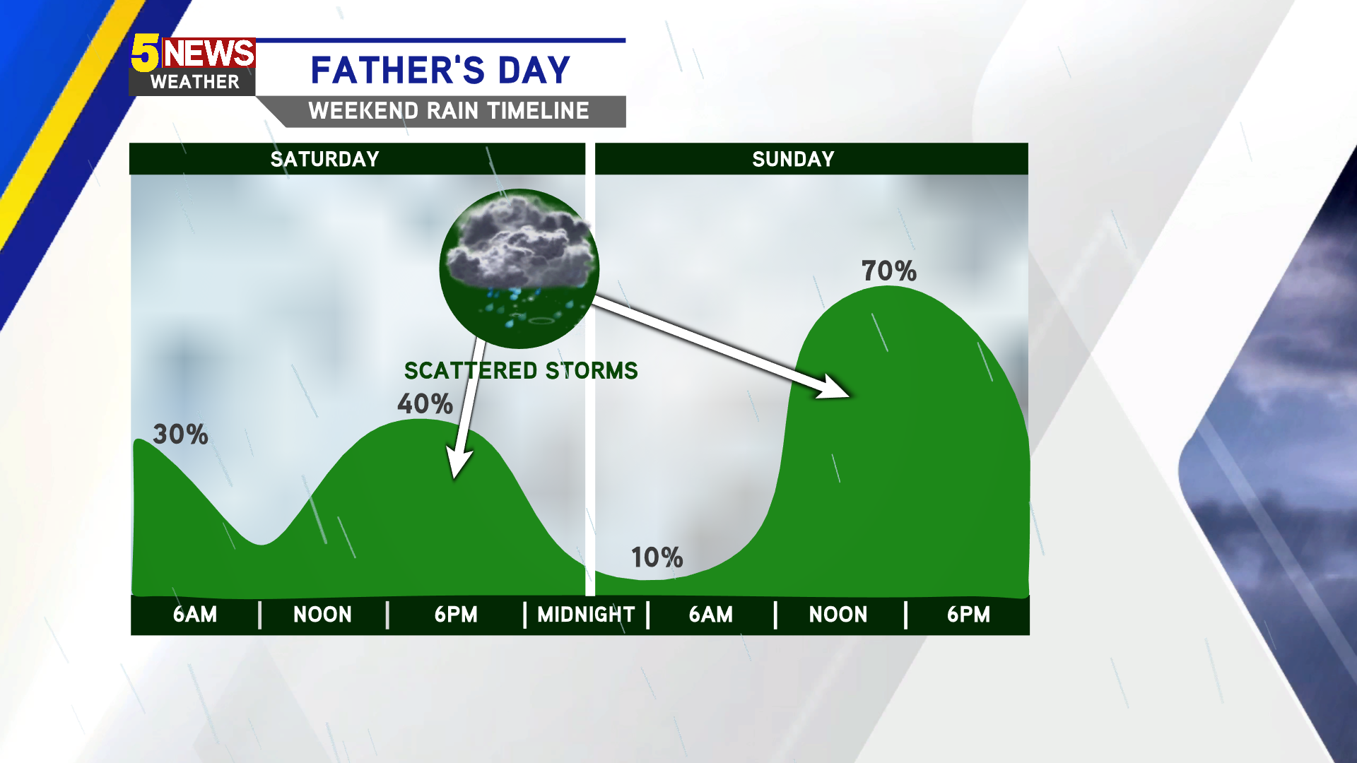 Father's Day Weekend: Scattered Storms thumbnail