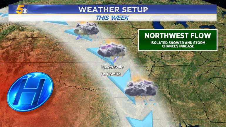 Northwest Flow: Isolated Shower Sunday, Monday Rain | Fort Smith
